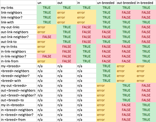 NetLogo 6 0 User Manual: Transition Guide
